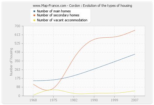 Cordon : Evolution of the types of housing