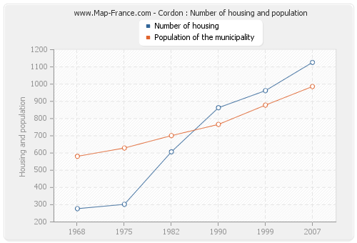 Cordon : Number of housing and population