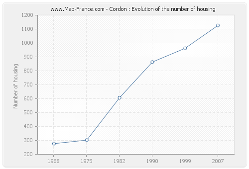 Cordon : Evolution of the number of housing