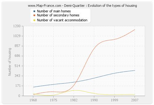 Demi-Quartier : Evolution of the types of housing