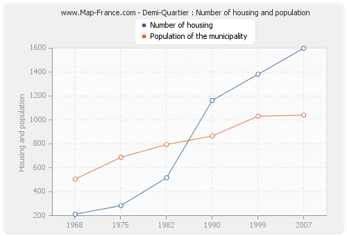 Demi-Quartier : Number of housing and population