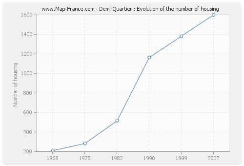 Demi-Quartier : Evolution of the number of housing