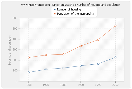 Dingy-en-Vuache : Number of housing and population