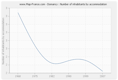 Domancy : Number of inhabitants by accommodation