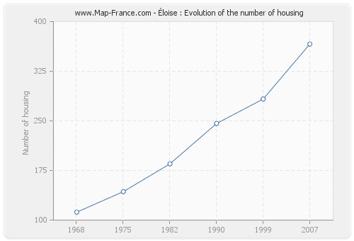 Éloise : Evolution of the number of housing