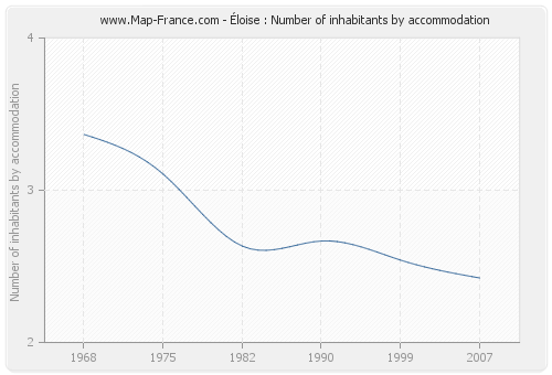 Éloise : Number of inhabitants by accommodation