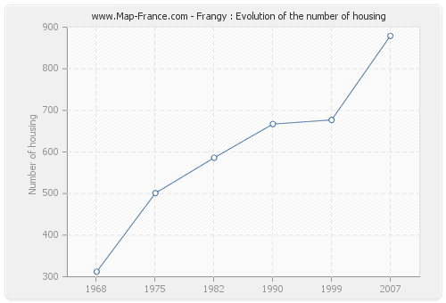Frangy : Evolution of the number of housing