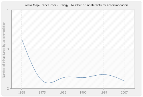 Frangy : Number of inhabitants by accommodation