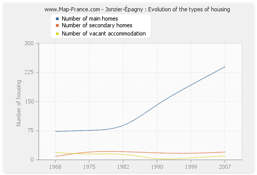Jonzier-Épagny : Evolution of the types of housing