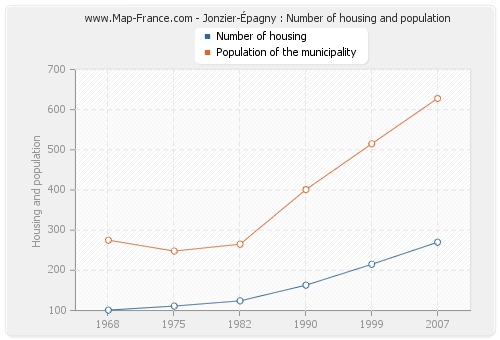 Jonzier-Épagny : Number of housing and population