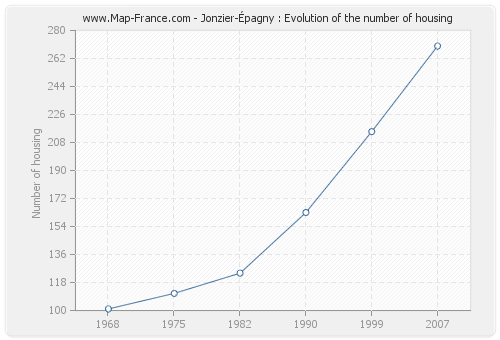 Jonzier-Épagny : Evolution of the number of housing