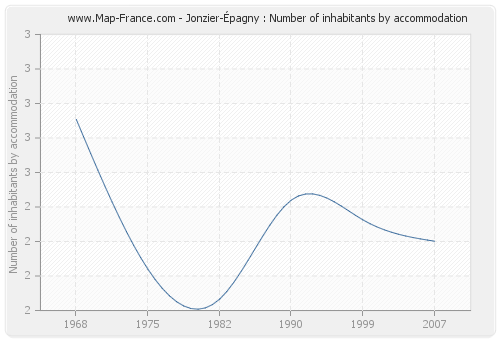 Jonzier-Épagny : Number of inhabitants by accommodation