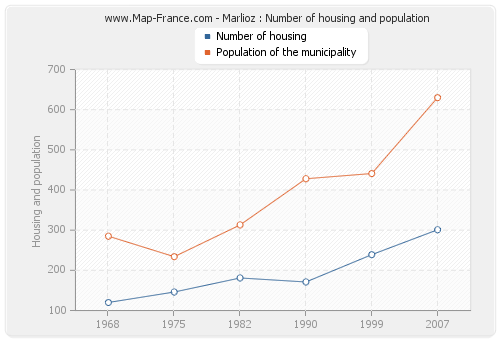 Marlioz : Number of housing and population