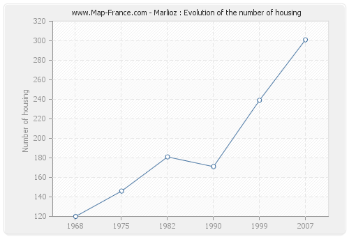 Marlioz : Evolution of the number of housing