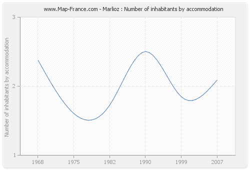 Marlioz : Number of inhabitants by accommodation