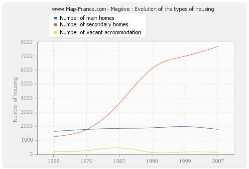 Megève : Evolution of the types of housing