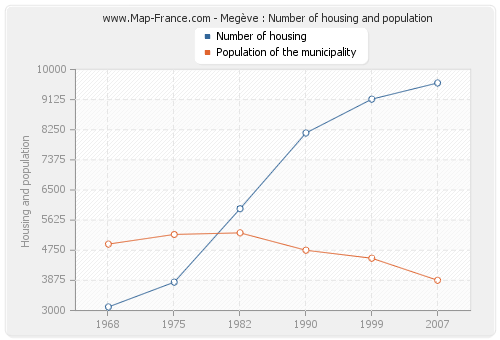 Megève : Number of housing and population