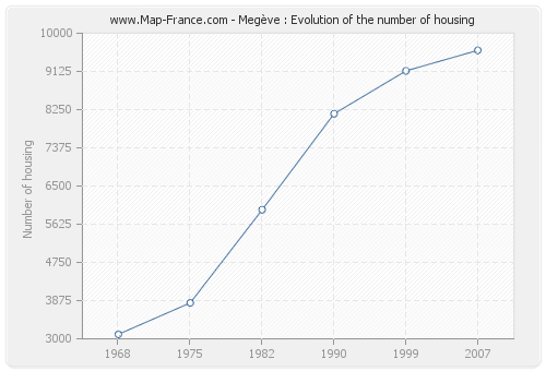 Megève : Evolution of the number of housing