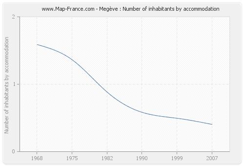 Megève : Number of inhabitants by accommodation