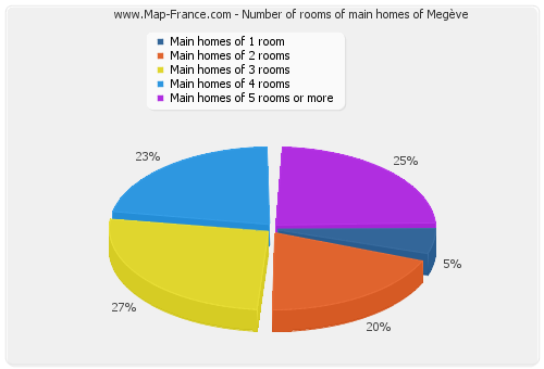 Number of rooms of main homes of Megève