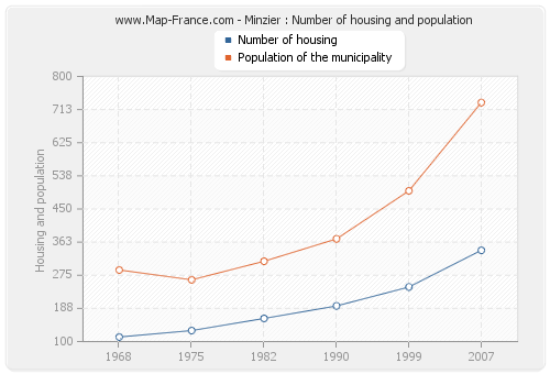 Minzier : Number of housing and population