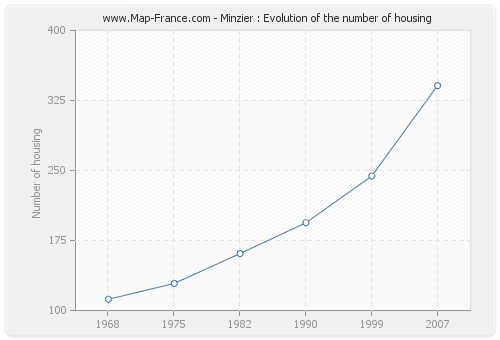 Minzier : Evolution of the number of housing