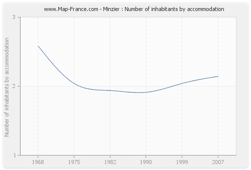 Minzier : Number of inhabitants by accommodation
