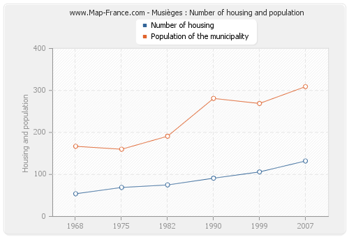 Musièges : Number of housing and population