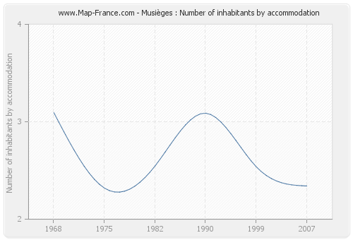 Musièges : Number of inhabitants by accommodation