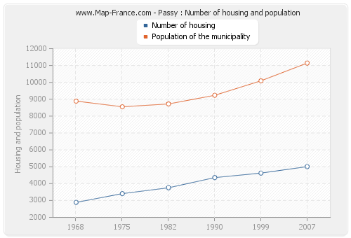 Passy : Number of housing and population