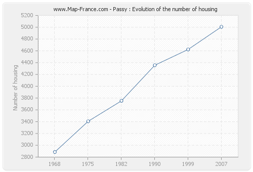 Passy : Evolution of the number of housing