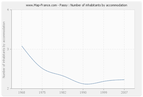 Passy : Number of inhabitants by accommodation