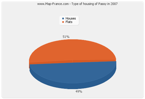 Type of housing of Passy in 2007