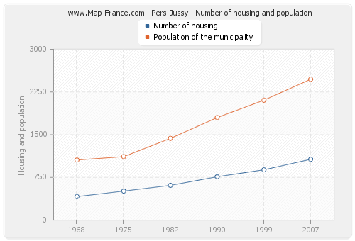 Pers-Jussy : Number of housing and population
