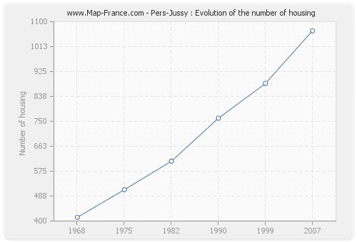 Pers-Jussy : Evolution of the number of housing