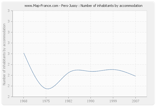 Pers-Jussy : Number of inhabitants by accommodation