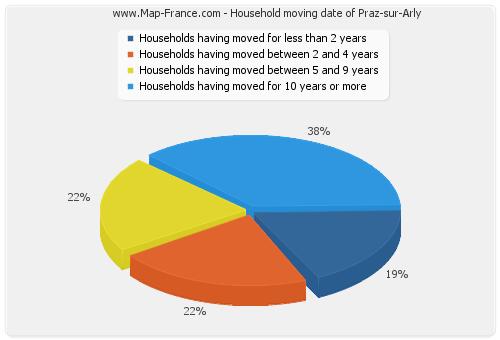 Household moving date of Praz-sur-Arly