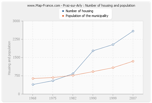 Praz-sur-Arly : Number of housing and population