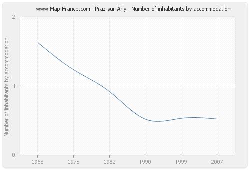 Praz-sur-Arly : Number of inhabitants by accommodation