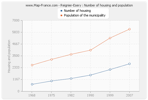 Reignier-Esery : Number of housing and population