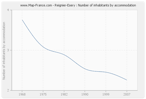 Reignier-Esery : Number of inhabitants by accommodation