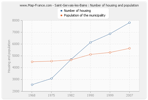 Saint-Gervais-les-Bains : Number of housing and population
