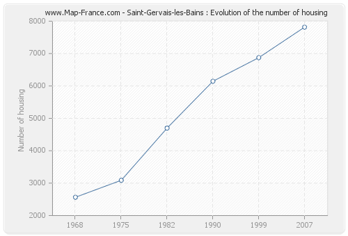 Saint-Gervais-les-Bains : Evolution of the number of housing