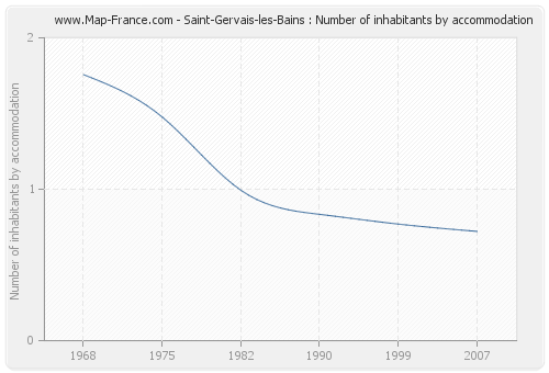 Saint-Gervais-les-Bains : Number of inhabitants by accommodation