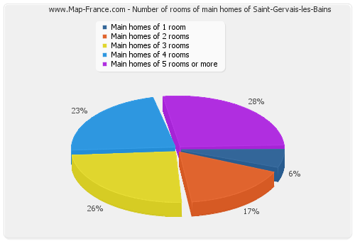 Number of rooms of main homes of Saint-Gervais-les-Bains