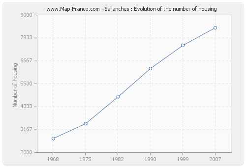 Sallanches : Evolution of the number of housing