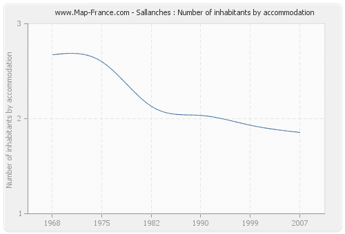 Sallanches : Number of inhabitants by accommodation