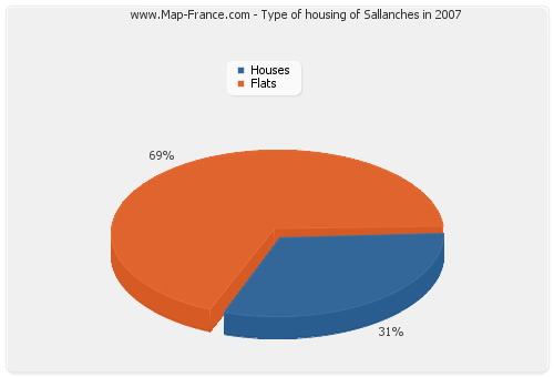 Type of housing of Sallanches in 2007