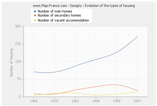 Savigny : Evolution of the types of housing