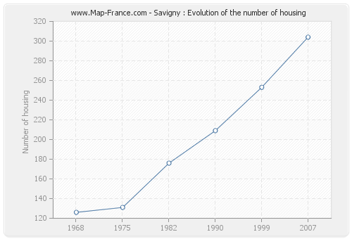 Savigny : Evolution of the number of housing